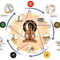 Восточная философия здоровья