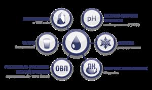 Качество питьевой воды с Погружной ионизатор воды